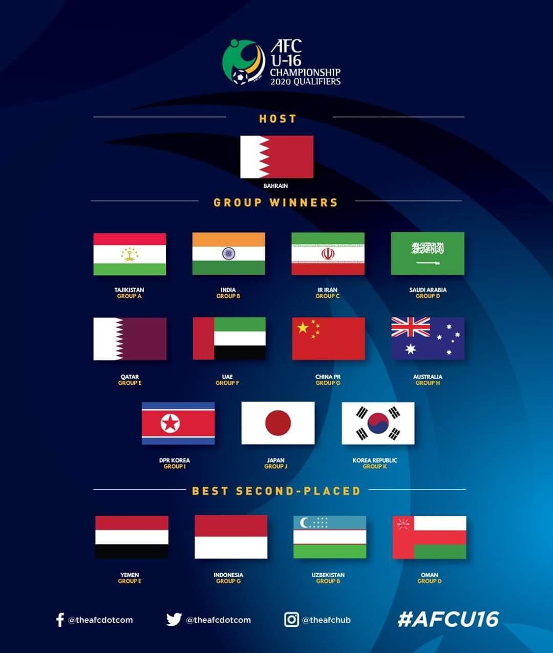 موعد قرعة نهائيات كاس آسيا للناشئين 2020 نتائج قرعة كاس اسيا للناشئين 2020