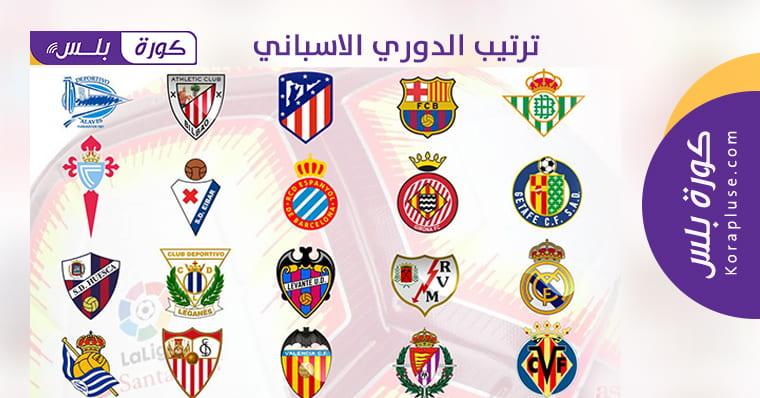 ترتيب الدوري الاسباني 2019-2020