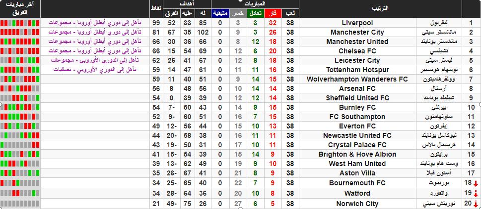 نتائج الجولة الاخيرة من الدوري الانجليزي الممتاز 2020 .. ترتيب الفرق النهائي