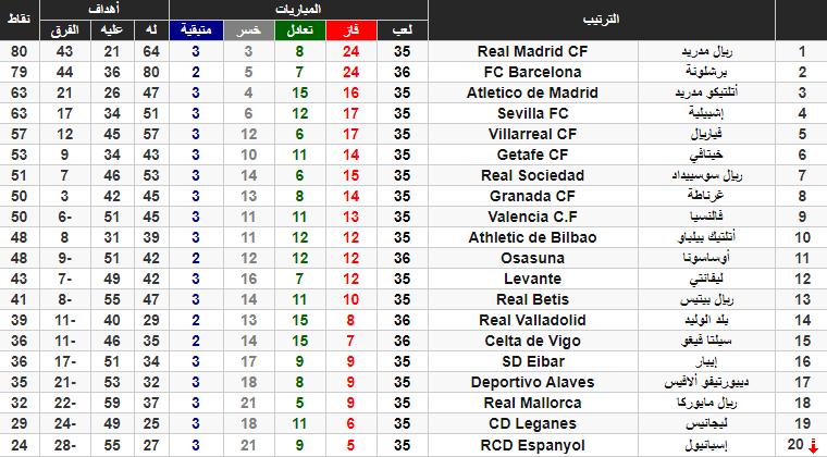 جدول ترتيب الدوري الاسباني بعد فوز برشلونة على بلد الوليد