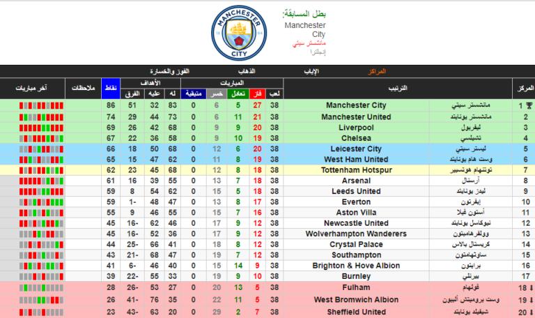 ترتيب الدوري الانجليزي الممتاز الجولة الاخيرة